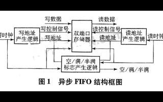 基于FPGA器件實現復用器輸入部分的設計方案