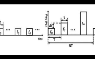 采用频率步进雷达在真实环境中实现精确设计、验证和...