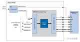 使用SDRAM控制器IP核對SDRAM進行讀寫操作