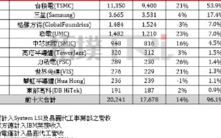 第三季全球晶圆代工厂营收排名,台积电已113.5...