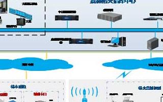 基于計算機網絡技術和地理空間技術的林火預測預報、監控系統