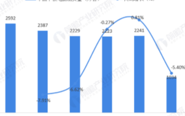 平板消费市场出货情况恢复良好,在线教育为平板电脑带来机会点