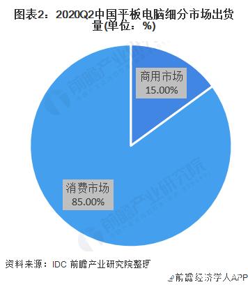 图表2:2020Q2中国平板电脑细分市场出货量(单位:%)