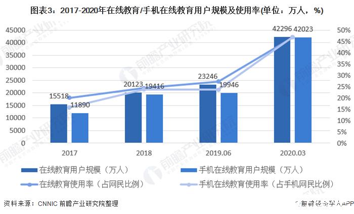 图表3:2017-2020年在线教育/手机在线教育用户规模及使用率(单位:万人,%)