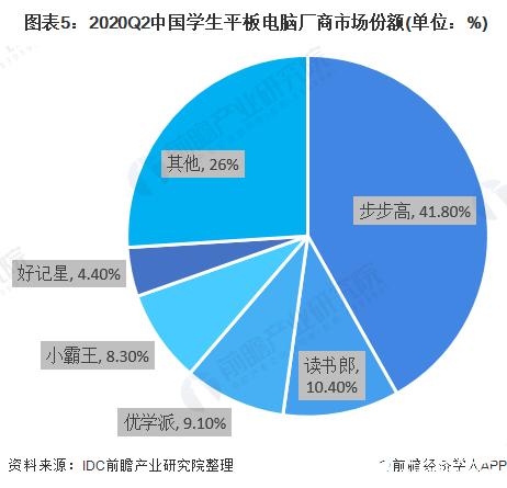 图表5:2020Q2中国学生平板电脑厂商市场份额(单位:%)