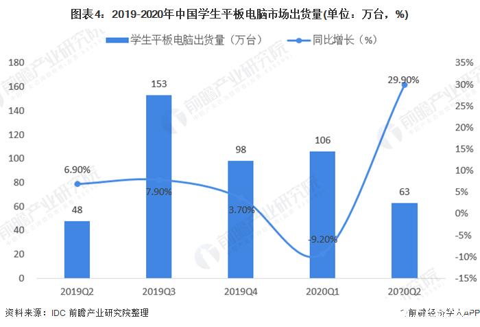 图表4:2019-2020年中国学生平板电脑市场出货量(单位:万台,%)