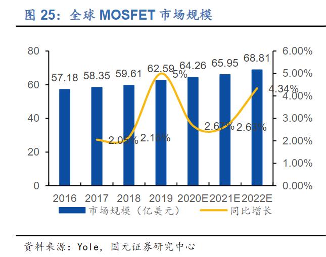 晶圆产能紧张需求暴涨 MOSFET价格或飙升20%