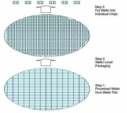 為什么UCSP 外形用于管芯大小不同的多種器件?
