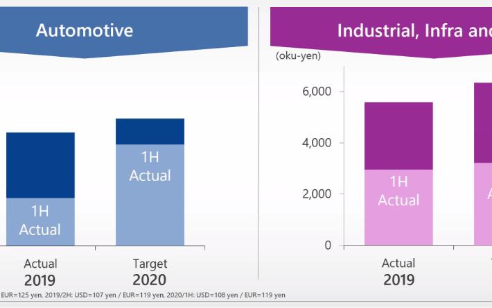 2020年上半年,這家日系半導體企業交出了優秀的答卷