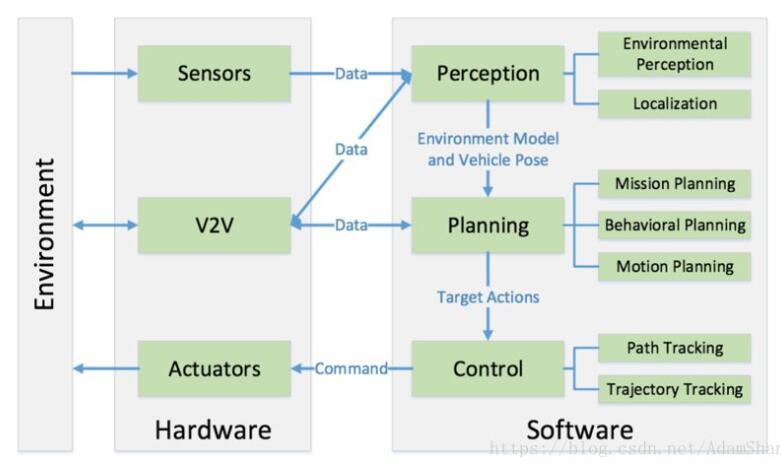无人驾驶汽车的功能_无人驾驶汽车构造