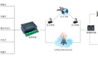 生态流量监测系统的结构组成、功能特点及实现设计