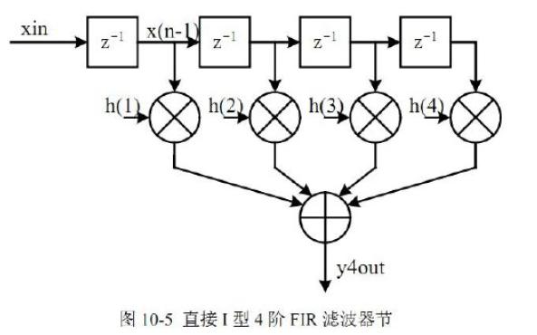 使用DSP設計和仿真FIR濾波器