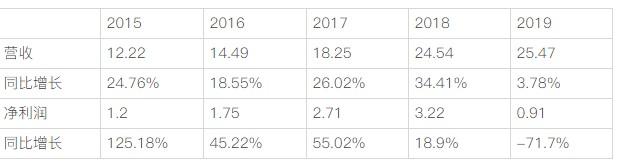 視頻監控市場同比中國云服務市場增長 31.1%