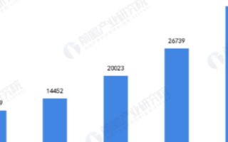 我国电梯企业营业利润波动变化,部分企业盈利能力有...