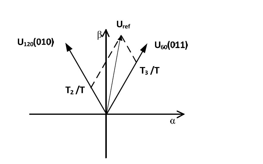 TI的官方例程占空比详细讲解分析