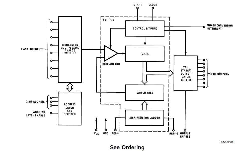 AD轉換器ADC0808和ADC0809的數據手冊免費下載