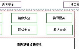 中興通訊多維度容器安全解決方案保障容器安全部署和運維