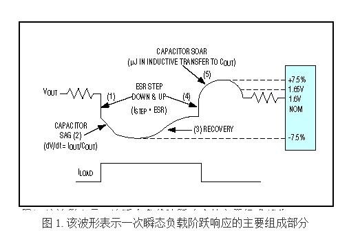 DC-DC 转换器无法对负载阶跃的开关型稳压器造...