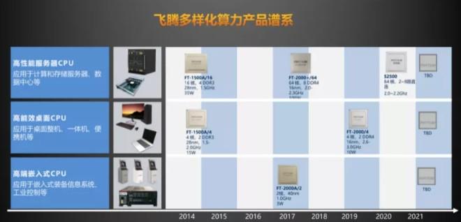 基于 ARM 架构自主设计S 系列处理器芯片