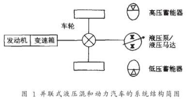 基于數字信號處理器在液壓混合動力車輛中的應用研究