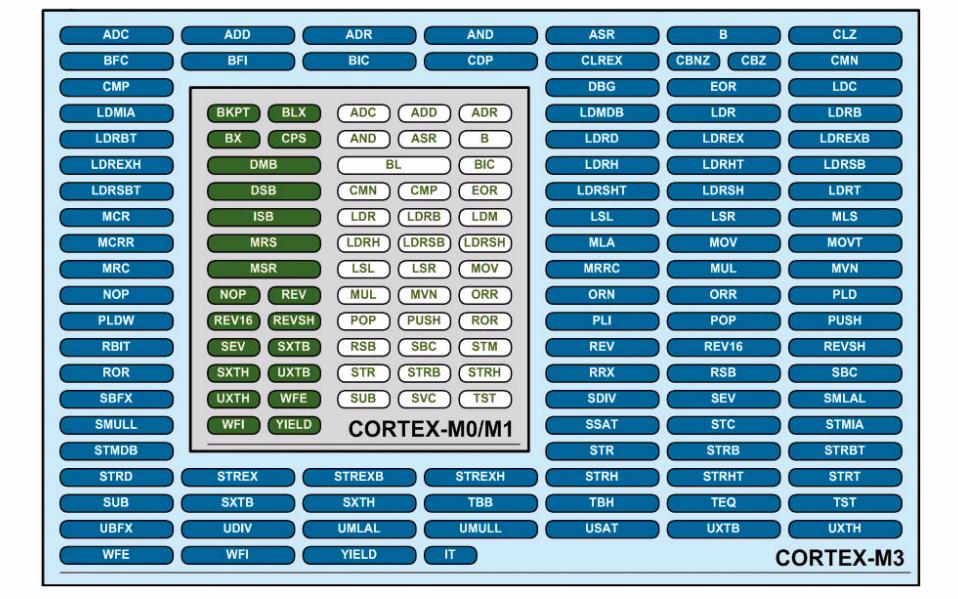 從STM32F1移植到STM32F0的應用筆記詳細說明