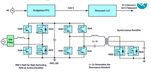 适用于电信和服务器应用的典型 AC/DC 电源有...