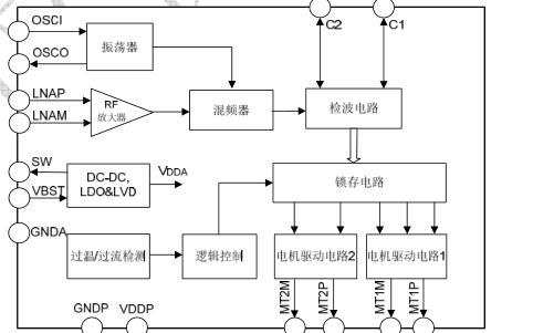 SDR2000C遙控玩具車專用射頻接收電路芯片的數據手冊免費下載