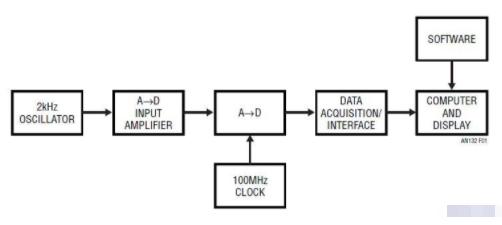高分辨率A-D转换器保真度测试及实现方法介绍