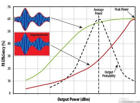 利用氮化镓场效应晶体管和LM5113半桥驱动器实...