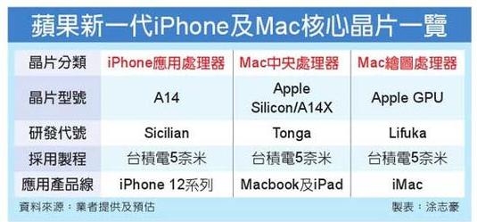 蘋果將推自行研發5nmCPU芯片,是否要和英特爾一決高下?