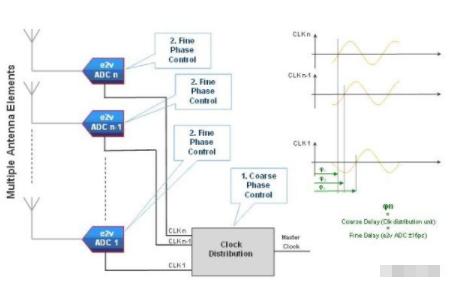 为高频应用设计选择合适的高速模数转换器产品