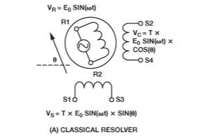 精密旋變數字轉換器在工業級和汽車領域的應用研究