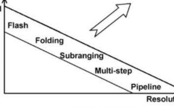Giga ADC的架构及优化输出杂散性能的主要措...