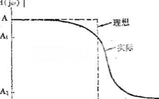 有源滤波器的幅频响应特性、电路拓扑结构和实现设计