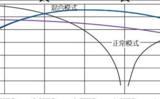 DAC如何實現寬帶平滑阻抗變換電路的設計