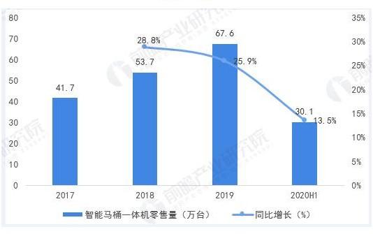 智能坐便器零售额同比2020上半年增长9.1%
