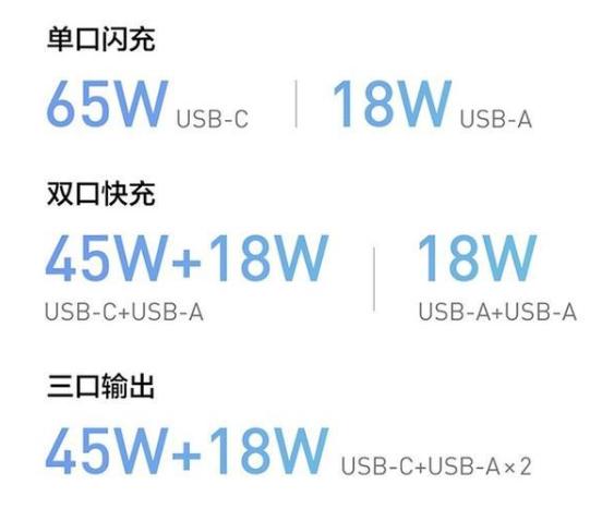 紫米推65W便携式多口充电器,支持三台设备同时充电