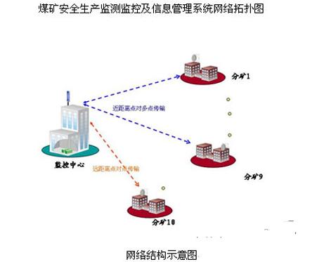 煤矿安全监测及信息管理系统的功能特性及实现