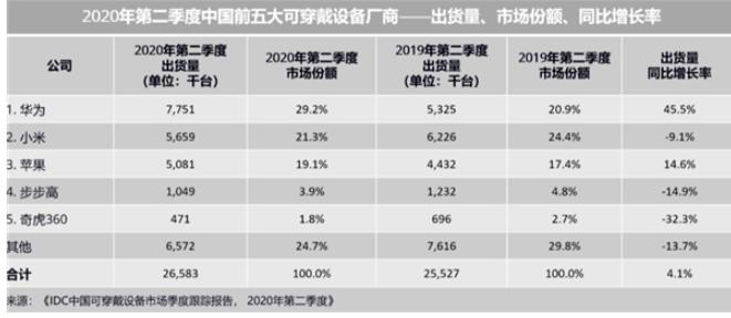 IDC发布Q2中国可穿戴设备市场报告,华为斩获第一