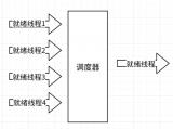 RT-Thread操作系统的调度设计原理