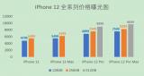 iPhone 12全系列價格曝光,網友:加料不加價