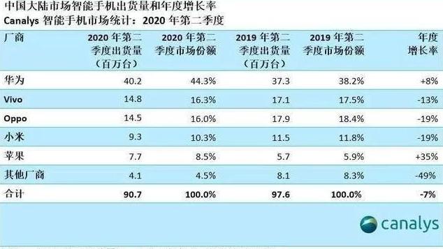 華為由于零件問題或在國內市場受挫,小米OV將瓜分市場