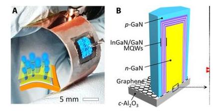 美国研发基于石墨烯的方法,可制造高度柔性Micro LED