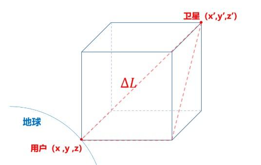 如何实时处理两个测量站载波相位观测量的差分方法?