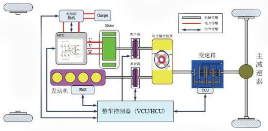 隨著汽車技術的發展,32位處理器芯片將成為主流產品