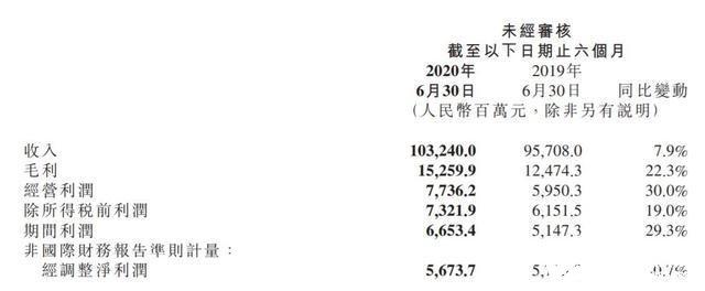 小米上半年收入達1032億元人民幣,智能手機市場份額穩居全球第四