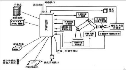工業機器人控制系統的組成及功能