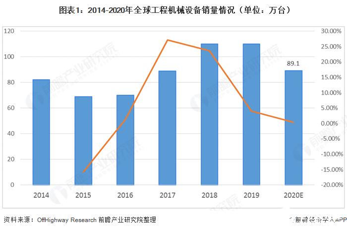 全球工程机械行业市场规模持续攀升,2020年同比下降19%
