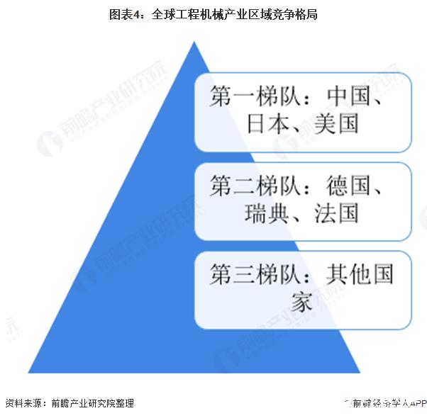 图表4:全球工程机械产业区域竞争格局