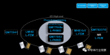 RF自屏蔽技术将在5G时代发挥更大的作用